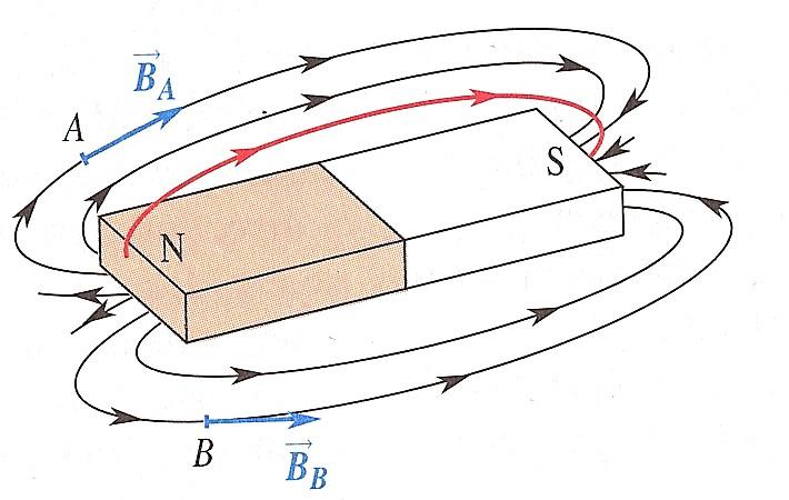 Ligne de champ magn tique definition terrain a batir for Haute tension definition
