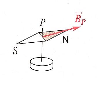 Champ magnétique définition